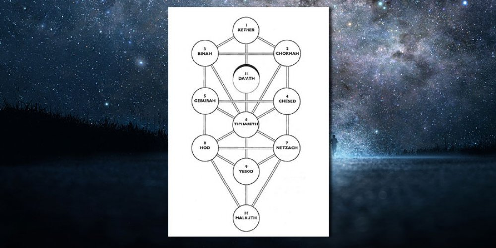 Brief Exploration of The Sephirot of Kabbalah - The Tree of Life