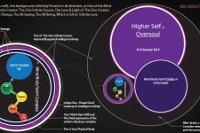 The Higher Self (Oversoul) Reluctance Entering Negative Time/Space