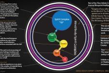 Definition of Mind, Body and Spirit Complex & Their Basic Origin